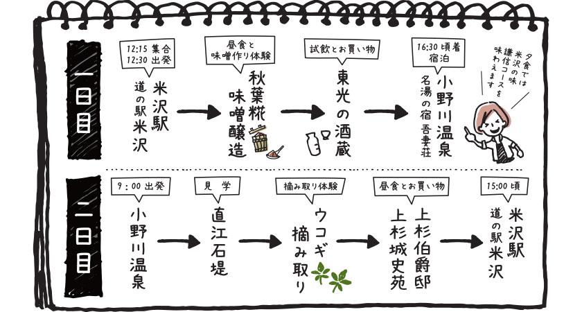 米沢の発酵文化と伝統野菜を学ぼう