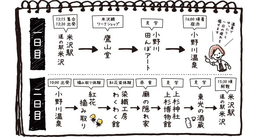 米沢の歴史と伝統工芸にふれてみよう